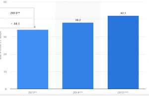 Data showing profitable dropshipping ideas