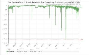 Plum Organic Sales Rank Data on Amazon
