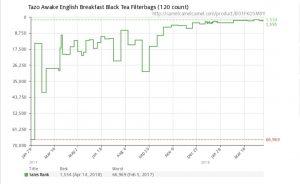 Tazo Tea Sales Rank Data