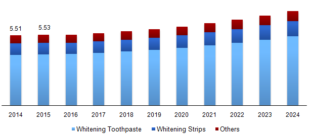 The global market for whitening toothpaste is consistently expanding