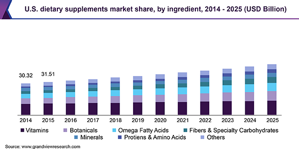The nutritional supplement market continues to grow