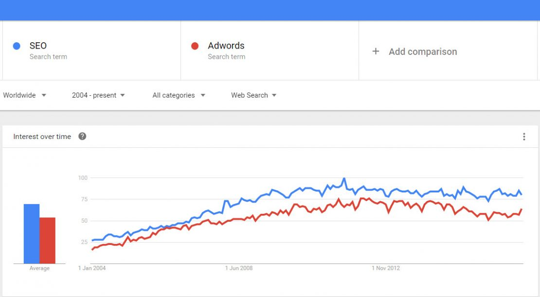 Use Google Trends to do dropshipping product research