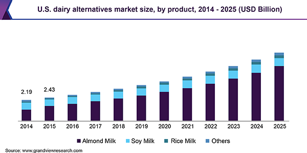 The US Dairy alternative market is expanding rapidly