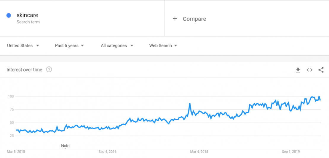 Use Google Trends to identify the right skin care niche.