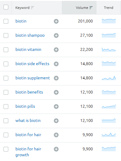 NeoCell biotin bursts monthly search volumes.