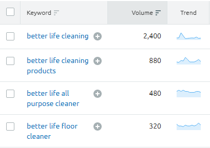 Better Life Cleaning monthly search results