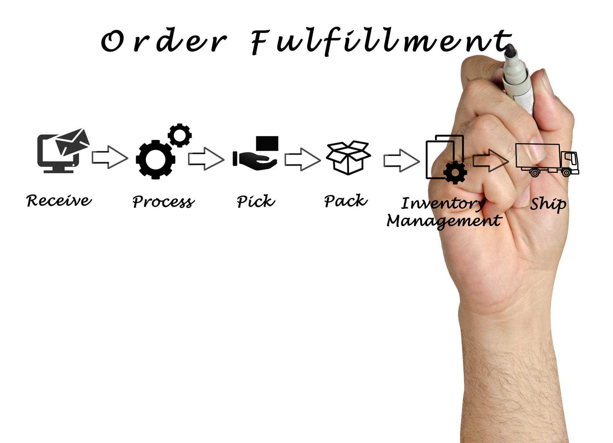Dropshipping Fulfillment: How Does It Work