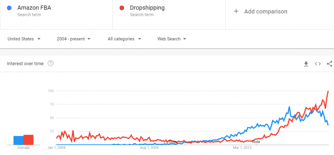 Interest in dropshipping and Amazon FBA are both growing