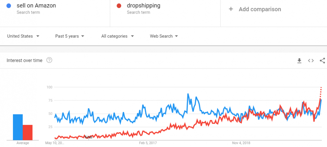 Use Google Trends to research for your Amazon dropshipping store.