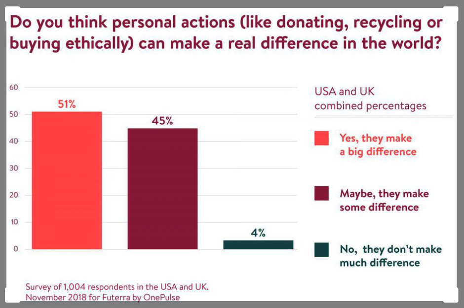 Futerra survey results for impact of buying ethically.