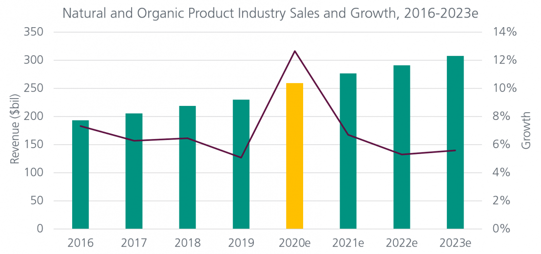 Chart displaying to growth of natural and organic product sales