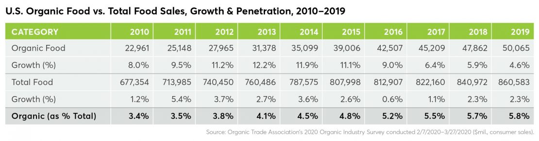 chart showing the growth of organic food sales vs. total food sales from 2010 - 2019