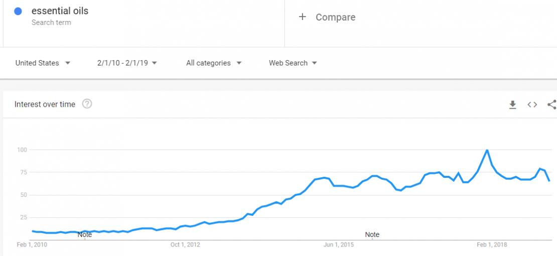 trends.google.com trends explore date2017 10 29202021 04 22geoUSqmatcha 2