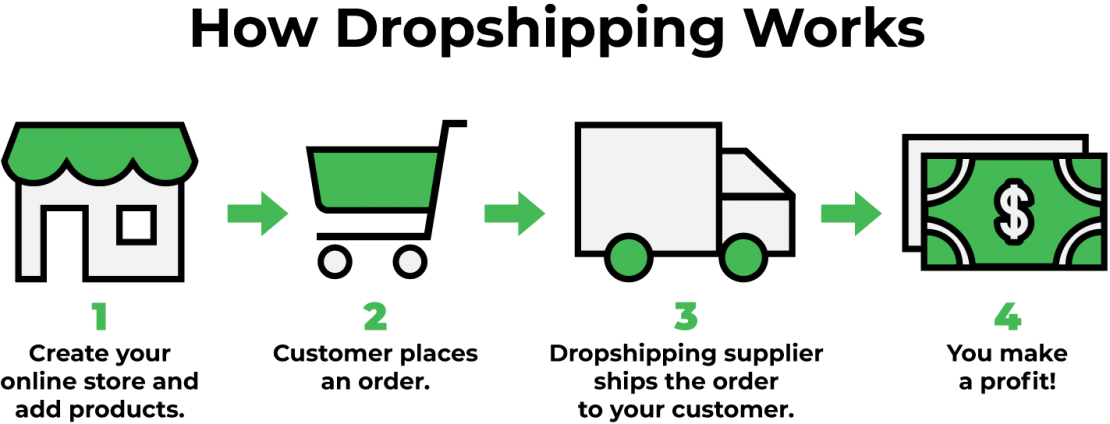 How to dropship. An infographic that explains the process.