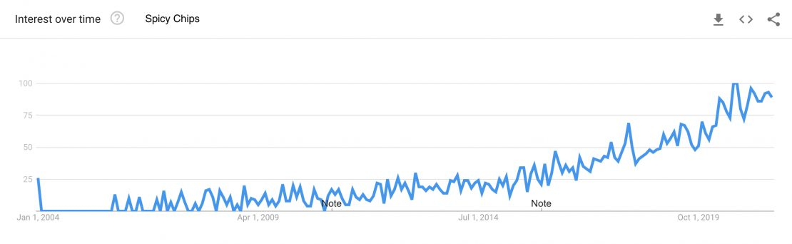 Google Trends search interest for the term spicy chips