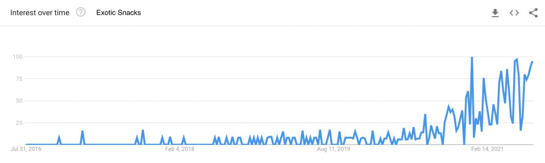 Google Trends search interest for the term exotic snacks