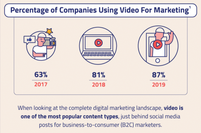 Infographic showing the increased use of video ads over time