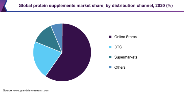 global protein supplements market