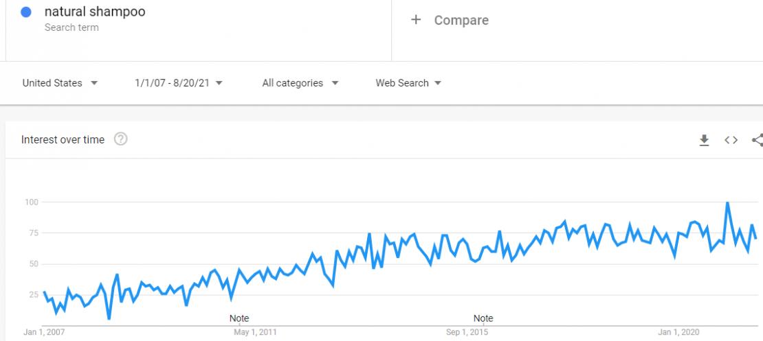 trends.google.com trends explore date2007 01 01202021 08 20geoUSqnatural20shampoo