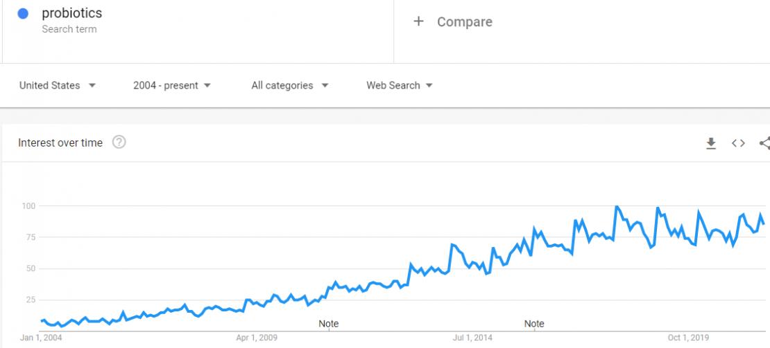 trends.google.com trends explore date2007 01 01202021 08 20geoUSqnatural20shampoo 4