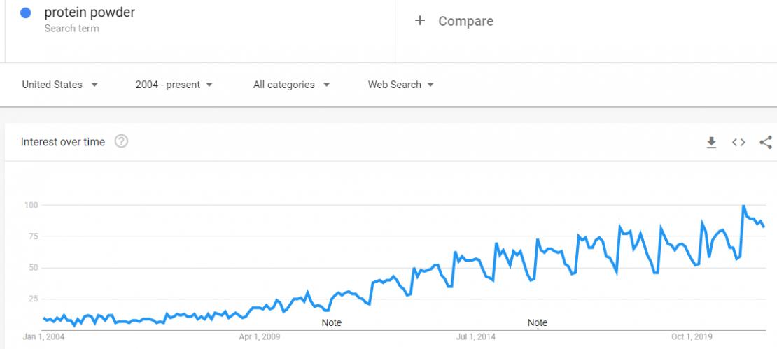 trends.google.com trends explore dateallgeoUSqprotein20powder