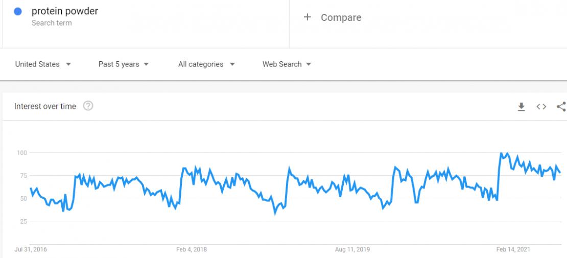 trends.google.com trends explore dateallgeoUSqprotein20powder 2