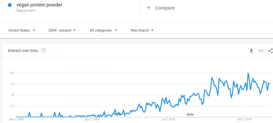 trends.google.com trends explore dateallgeoUSqprotein20powder 3