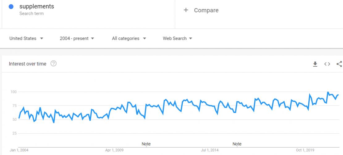 trends.google.com trends explore dateallgeoUSqvitamins 1