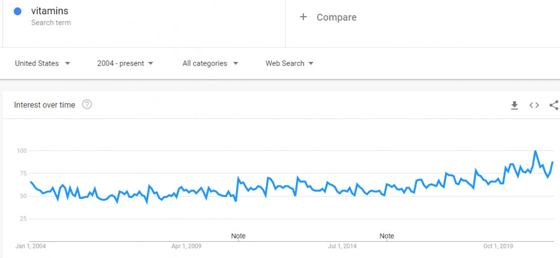 trends.google.com trends explore dateallgeoUSqvitamins